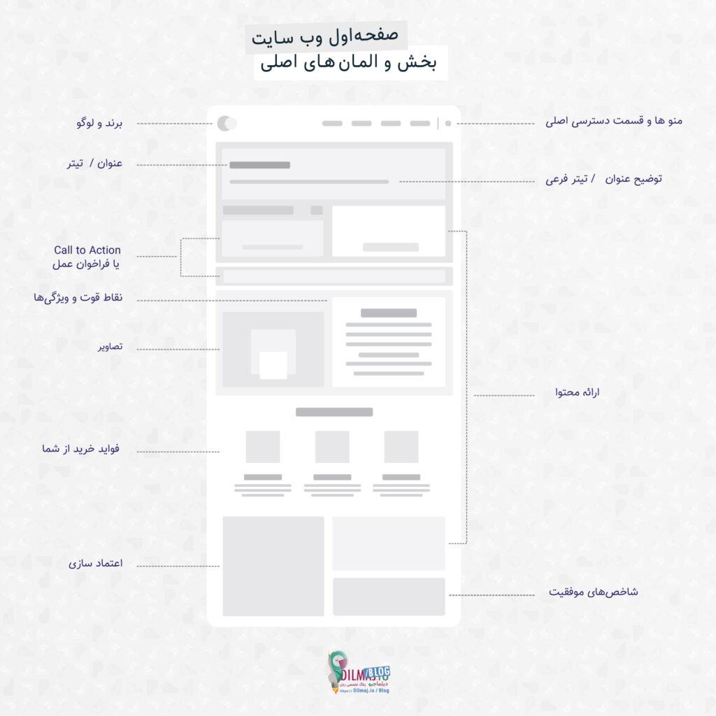 انفوگرافی المان های صفحه اول وب سایت